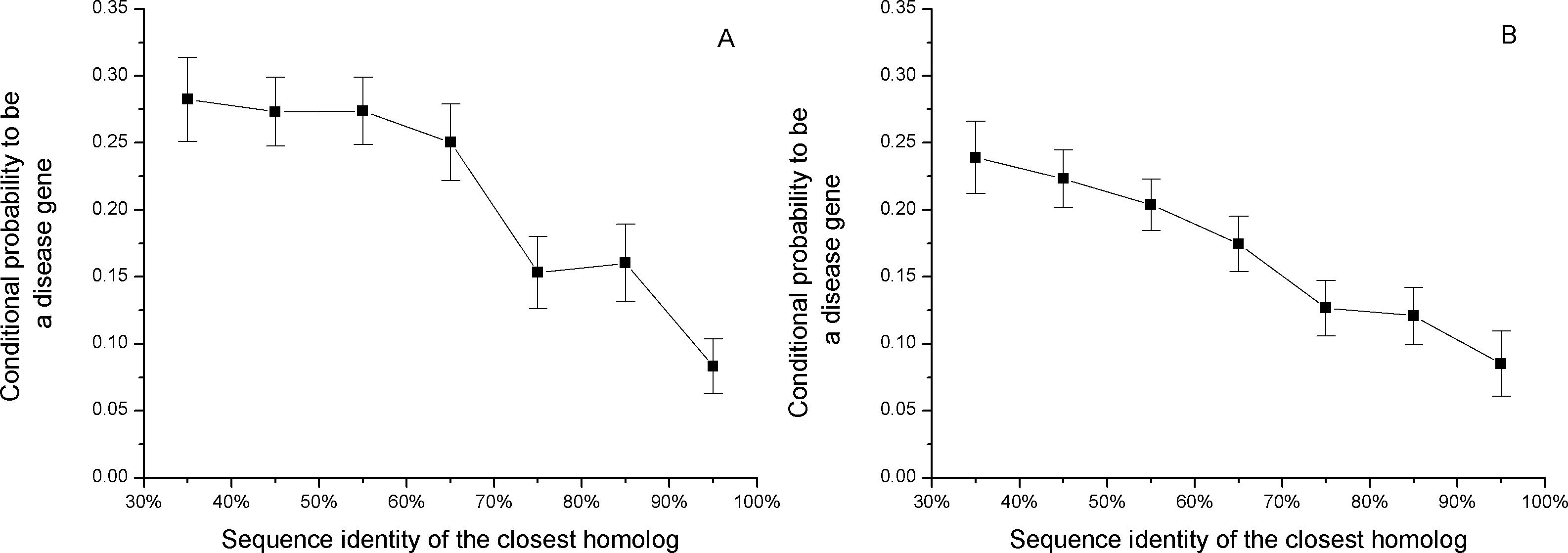The relationship between the sequence identity of the closest homolog and the conditional probability of a disease gene, P(disease sequence_identity_of_closest_homolog).