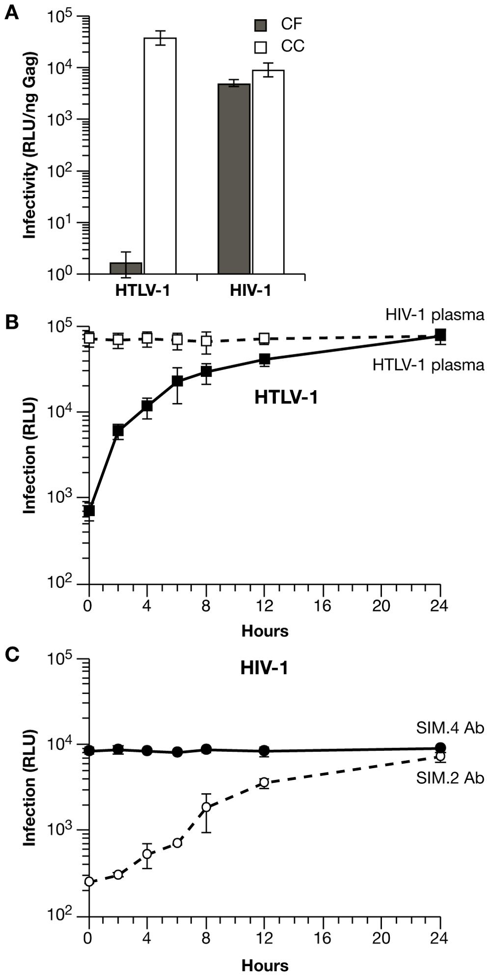 Differences in the mechanisms of transmission for HTLV-1 and HIV-1 in Jurkat-Raji/CD4 cocultures.