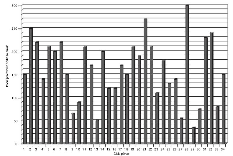 Počet pracovních hodin za měsíc u jednotlivých respondentů