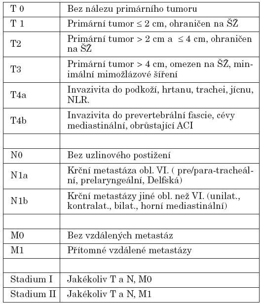 TNM klasifikace diferencovaných maligních tumorů štítné žlázy – verze 6.