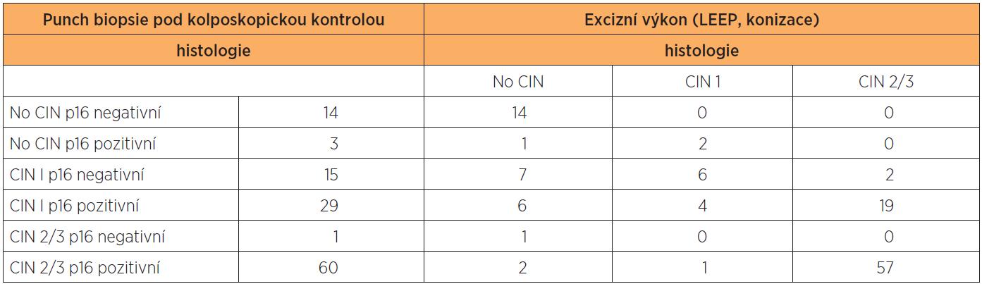 Výsledky histologie a imunohistochemického stanovení exprese p16 ve vzorcích z CDB a definitivní histologické výsledky z excizního výkonu