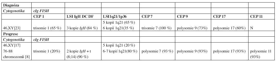 Výsledky cytogenetiky a cIg FISH.