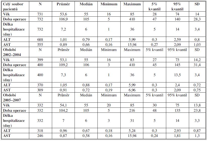 Popisná statistika testovaných souborů nemocných Tab. 1: Description of the tested groups of patiens