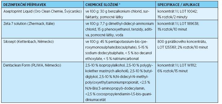 Použité dezinfekční přípravky