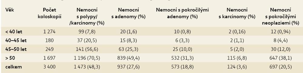 Výskyt neoplazií tlustého střeva v jednotlivých věkových kategoriích. Tab. 2. Incidence of large intestine neoplasia in individual age categories.