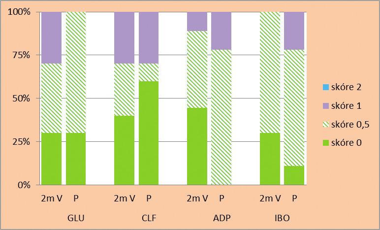 Relativní četnost jednotlivých hodnot skóre průniku indikačního barviva (v %) rozhraním mezi zubními tkáněmi a kompozitními výplněmi zhotovenými s různými adhezivními systémy po 25 aplikacích peroxidového bělicího gelu (P) v porovnání s expozicí destilované vodě (V) po dobu 2 měsíců: a) sklovinný, b) dentinový okraj výplní