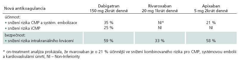Účinnost a bezpečnost nových antikoagulancií v porovnání s warfarinem.