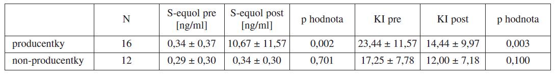 Hodnoty jsou uvedeny jako průměr ± SD, KI = Kuppermanův index
