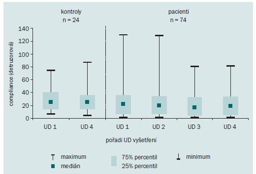 Vývoj detruzorové compliance (ml/cm H<sub>2</sub>O) v kontrolní skupině a ve skupině pacientů s RS v 0., 4., 8. a 12. měsíci (UD 1–4).