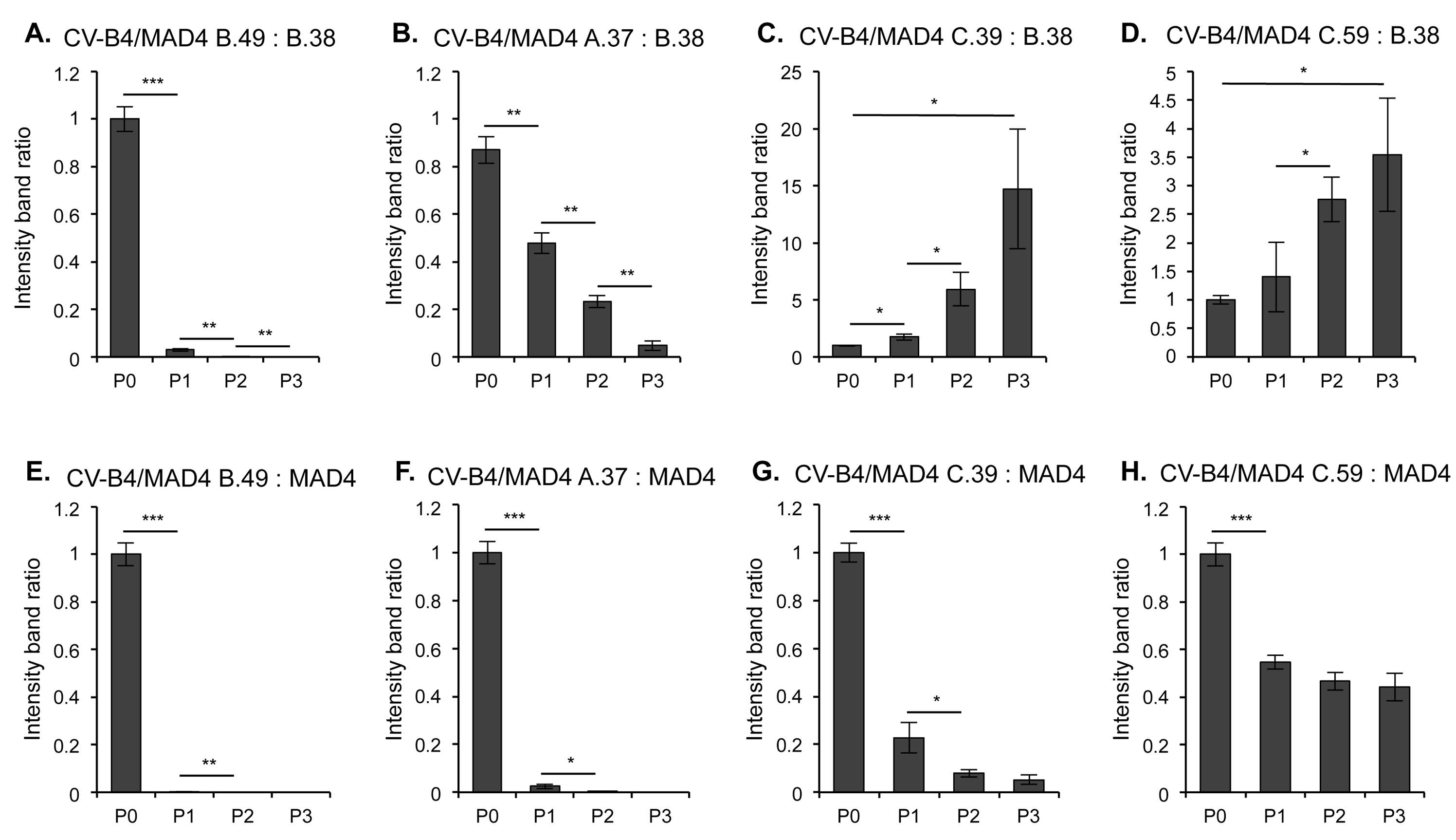 Competition assays comparing the relative fitness of homologous and nonhomologous recombinants.