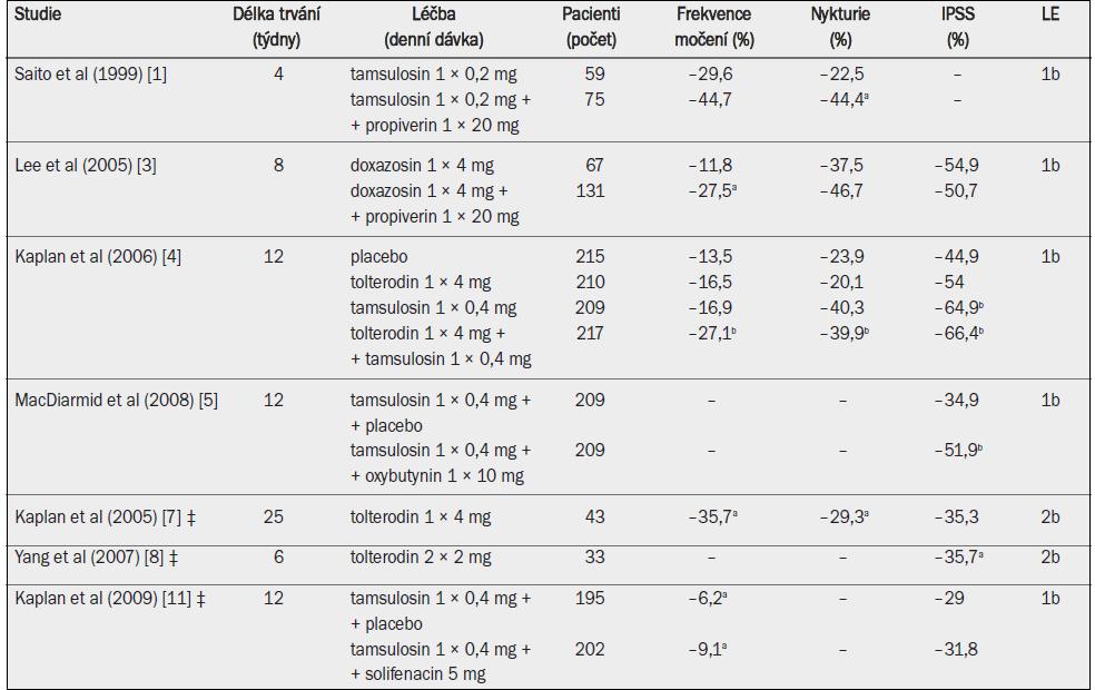 Účinnost antagonistů muskarinových receptorů v kombinaci s alfa-1 blokátory.