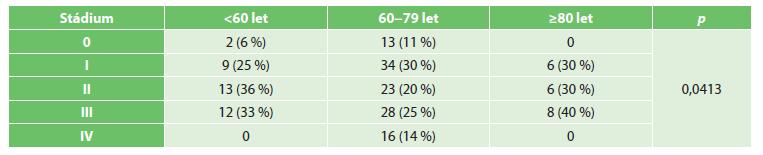 Stádia TNM kolorektálního karcinomu podle věkových skupin Tab. 2: TNM stages of colorectal cancer according to age groups