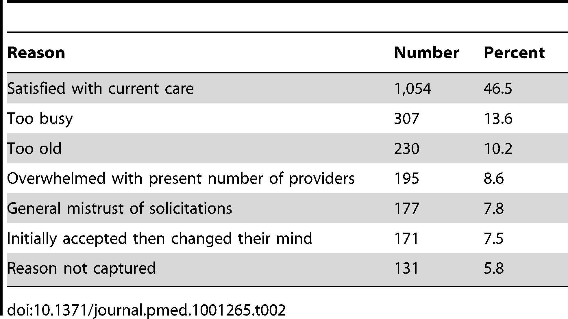 Reasons eligible individuals declined study participation, <i>n</i>=2,265.