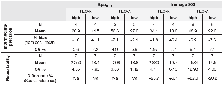 Table 2: FLC – Spa<sub>PLUS</sub> vs. Immage 800 IQA: Intermediate precision and repeatability (Intermediate precision was calculated from internal quality control data; date range: 1 month. For assessment of repeatability Binding Site Freelite Calibrator 6 was used as a low sample, and multiple myeloma patient serum was used as high sample.)