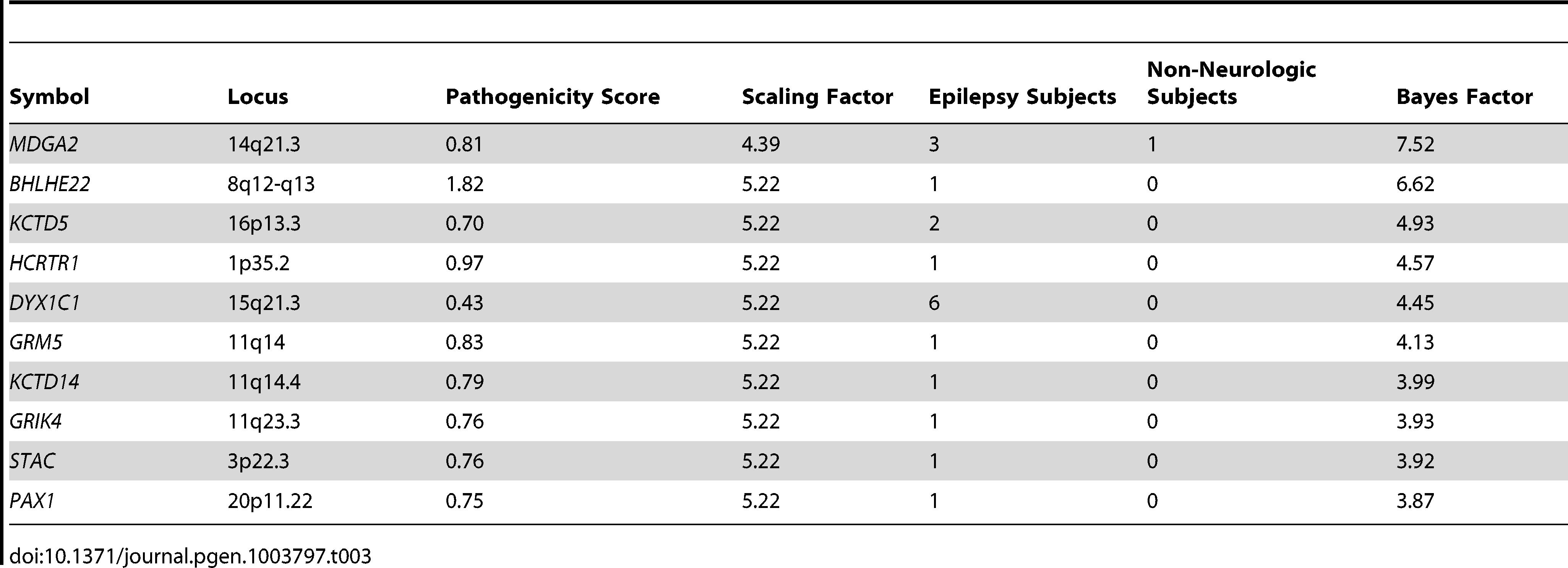 Bayes factors of interesting novel candidate genes in epilepsy.