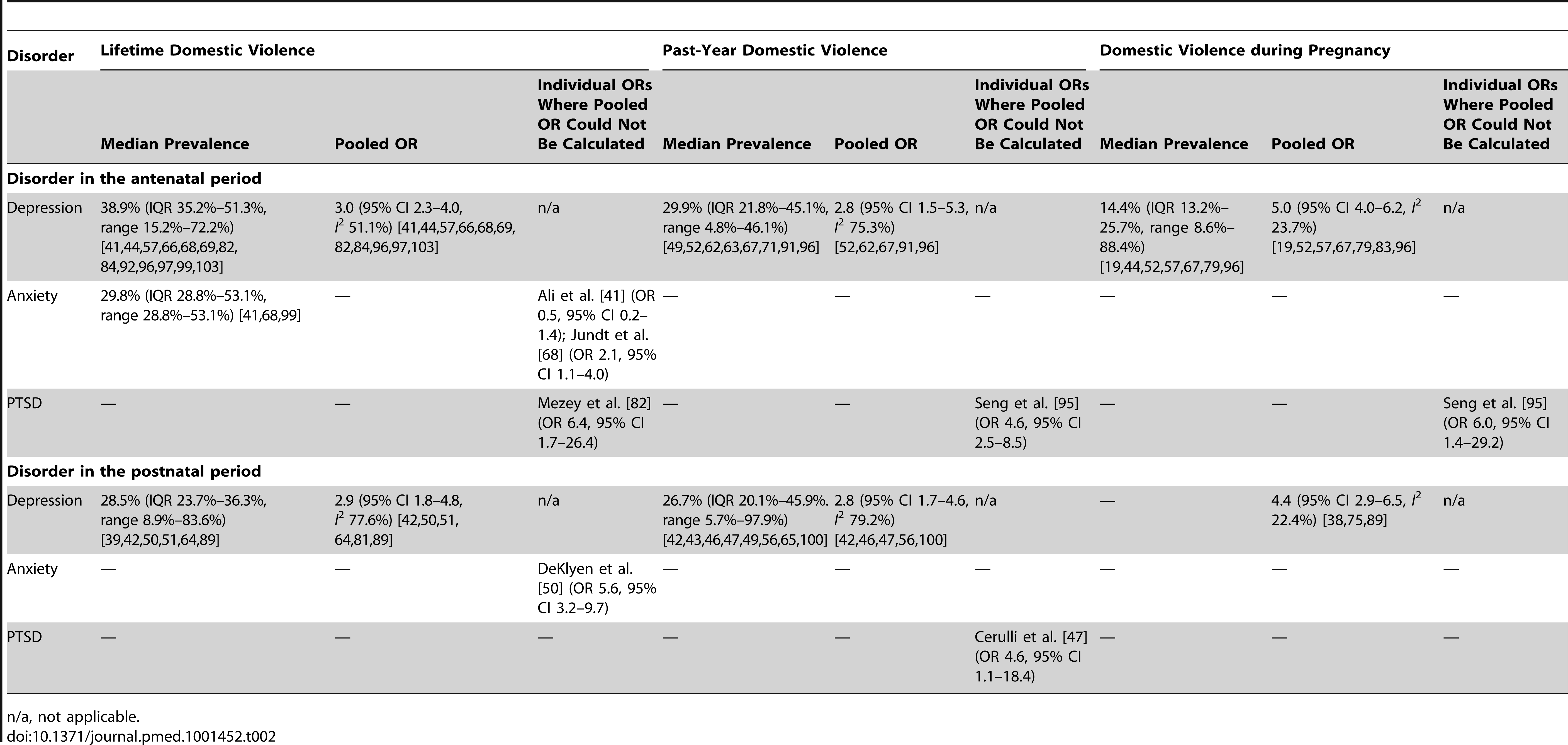 Summary of findings from cross-sectional studies.