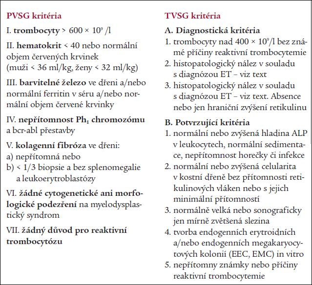 Srovnání modifikovaných kritérií PVSG a kritérií TVSG pro diagnostiku esenciální trombocytemie [22,26].