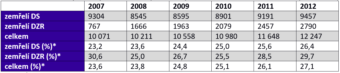 Počet zemřelých z obyvatel domovů pro seniory a domovů se zvláštním režimem (2007–2012)