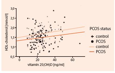 Pozitívna korelácia sérových hladín 25(OH)D s HDL-cholesterolom