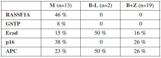 Výsledky vyšetrenia metylácie promotorov génov RASSF1A, GSTP, Ecad, p16 a APC
