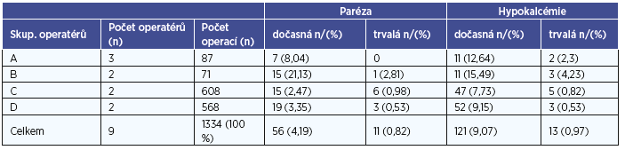 Skupina operatérů, počet operací, výskyt dočasných a trvalých paréz NLR a hypokalcémií