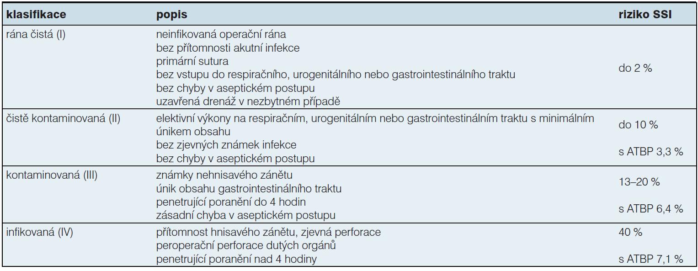 Klasifikace operačního pole dle kontaminace