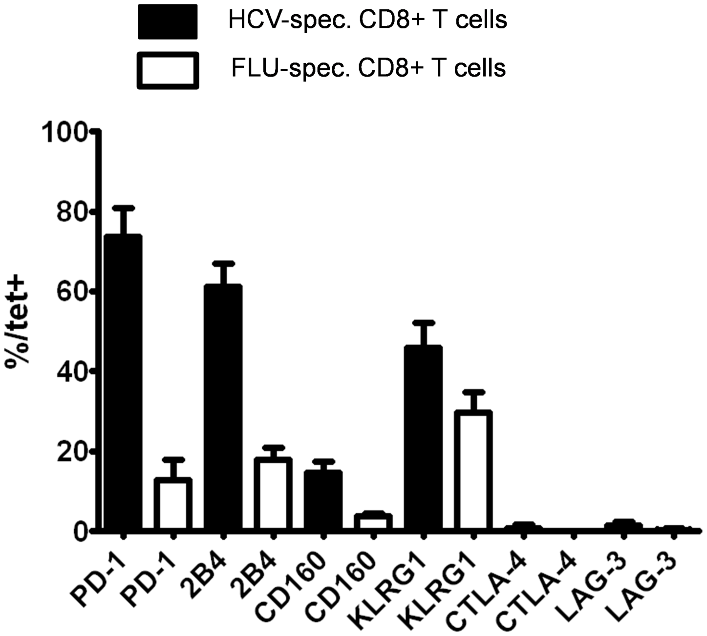 Expression of various inhibitory receptors by HCV-specific CD8+ T cells.