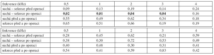 a. Statistická významnost změn vzdušného vedení před a po operaci podle stavu ucha (trepanační dutiny) v dlouhodobém sledování. b. Statistická významnost změn kostního vedení před a po operaci podle stavu ucha (trepanační dutiny) v dlouhodobém sledování.