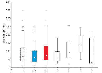 Graf 3. Antigalaktosylové protilátky IgA v sérech 145 zdravých osob (1 – muži i ženy, 1a – muži, n = 61, 1b – ženy, n = 84) a pacientů s nádory (2 – 22 pacientek se zhoubným novotvarem prsu, 3 – 20 pacientů se zhoubným novotvarem tlustého střeva, 4 – 6 pacientů s novotvarem slinivky břišní a 5 – 9 pacientů se zhoubným melanomem). Krabicový graf z více proměnných zahrnuje 25–75% naměřených hodnot; ⎕ = medián; I = rozsah hodnot neodlehlých; o = odlehlé hodnoty, + = extrémy. U pacientů, mužů, s kolorektálním karcinomem (n = 15) jsou koncentrace IgA anti-Gal statisticky významně vyšší (p < 0,01) než u mužů zdravých. Podobný rozdíl je i u karcinomu pankreatu (vyšetřeno však pouze 6 pacientů). Fig 3. Anti-galactosyl IgA antibodies in the serum of 145 healthy controls (1 – 0 males and females, 1a – males, n = 61, 1b – females, n = 84) and 57 cancer patients (2 – 22 females with breast cancer, 3–20 patients with colorectal cancer, 4 – 6 patients with pancreatic cancer, and 5 – 9 patients with malignant melanoma). Box plot for multiple variables includes 25 –75% measured values; ⎕ = median; I = non-outlier range; o = outliers; + = extremes. Anti-Gal IgA antibody concentrations are statistically significantly higher in male patients with colorectal cancer (n = 15) than in healthy men (p < 0.01). A similar difference was observed between male patients with pancreatic cancer (n = 6 only) and healthy men.