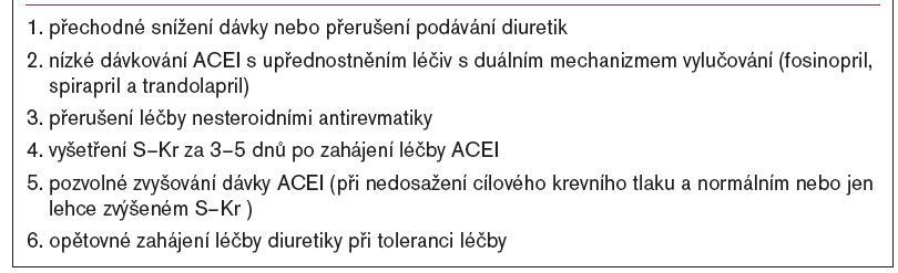 Opatření ke zmírnění poklesu funkce ledvin při léčbě ACEI.