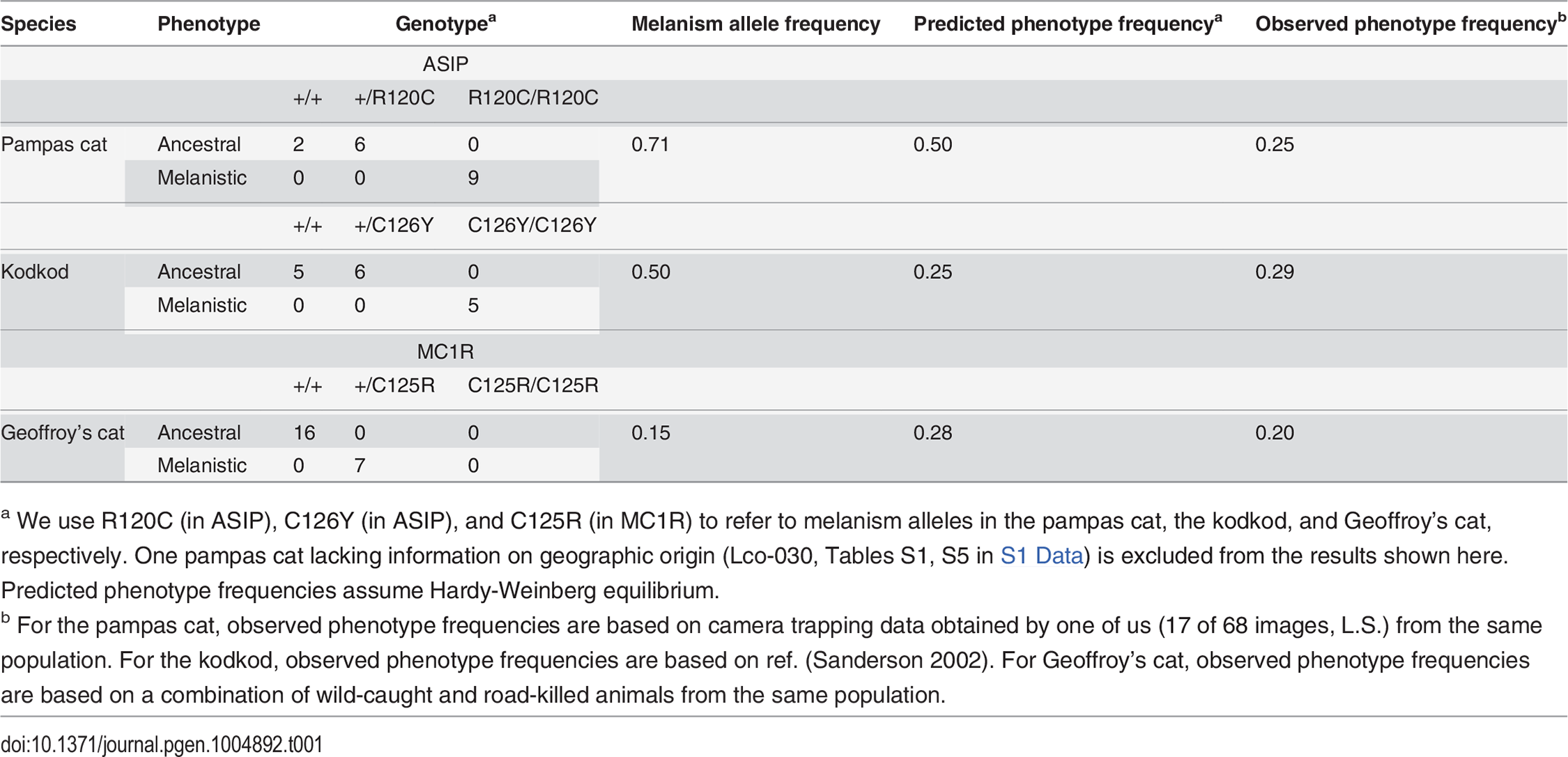 Genotype, allele, and phenotype frequencies for melanism variants.