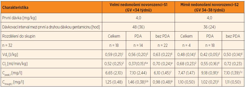 Dávkování gentamicinu, plazmatické koncentrace a odhad PK parametrů gentamicinu po první standardní dávce 4 mg/kg*, podávané 30minutovou i.v. infuzí nedonošeným novorozencům se sepsí v prvním týdnu života. V tabulce jsou uvedeny PK parametry: distribuční objem a clearance gentamicinu po první dávce gentamicinu ve skupině velmi nedonošených a mírně nedonošených novorozenců, rozdělených do skupin podle perzistujícího ductus arteriosus (PDA) a bez perzistujícího ductus arteriosus (bez PDA).