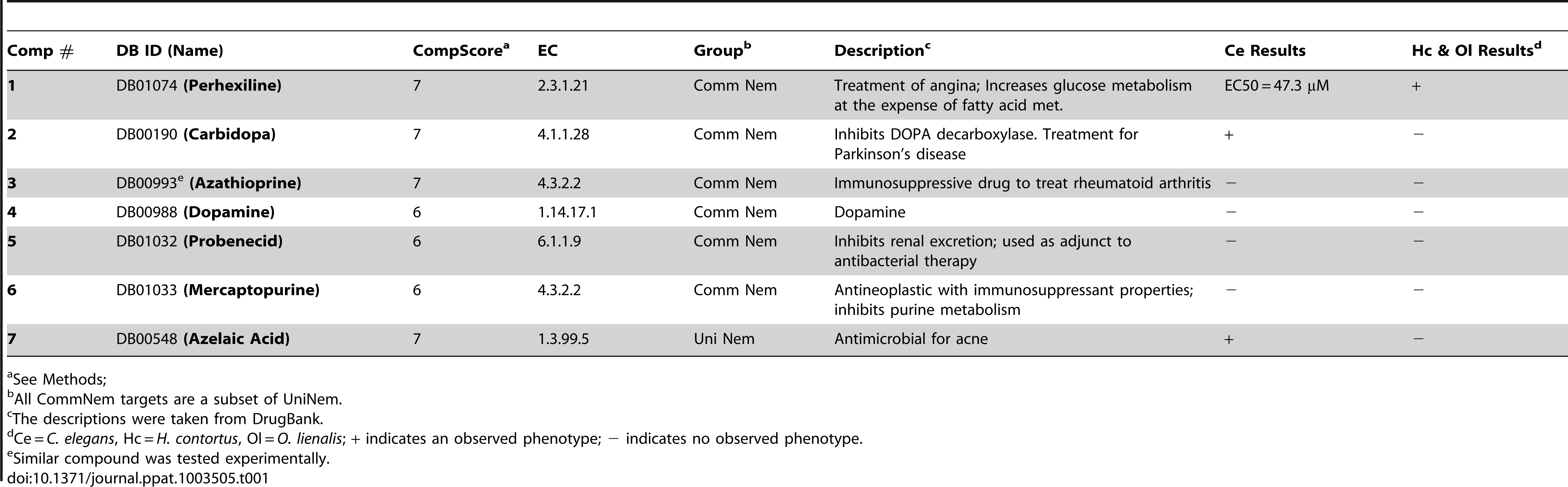 Prioritized list of drug-like compounds from DrugBank that can potentially be repositioned or further optimized for nematodes.