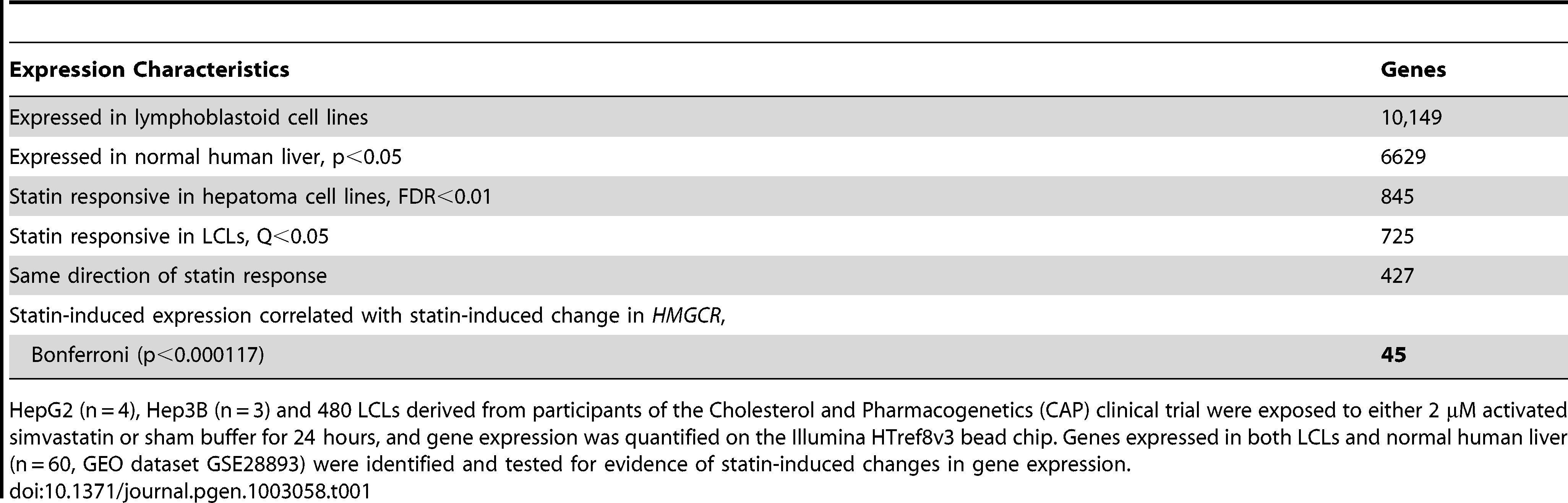 Identification of candidate genes associated with statin.