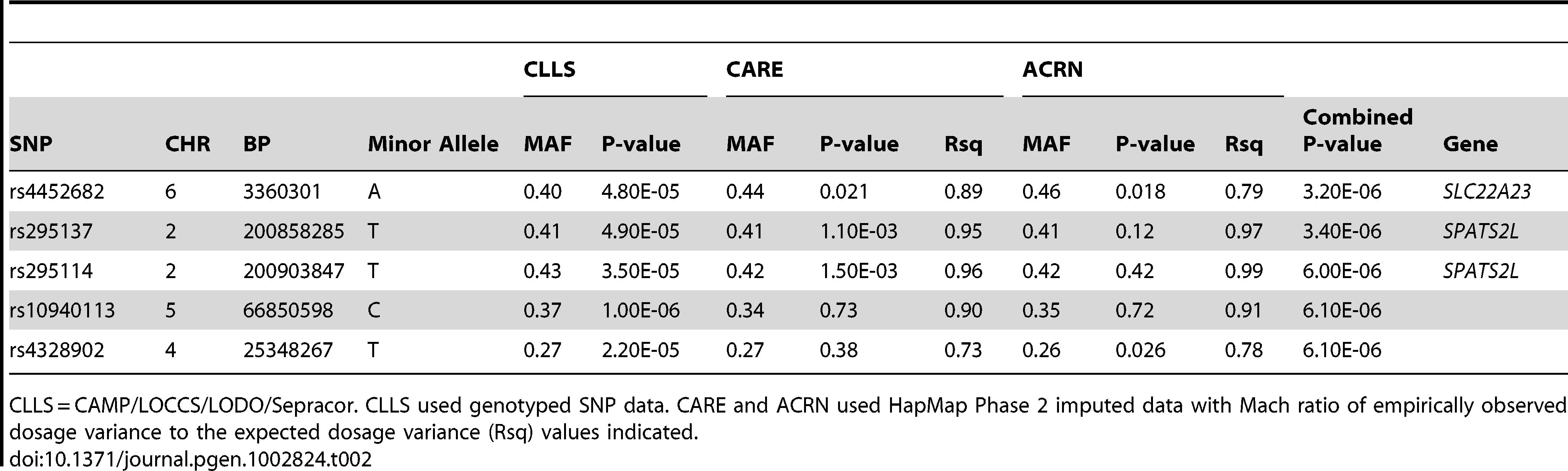 Primary GWAS Top <em class=&quot;ref&quot;>Results</em> (SNPs with Combined P-values &lt;1e-05).
