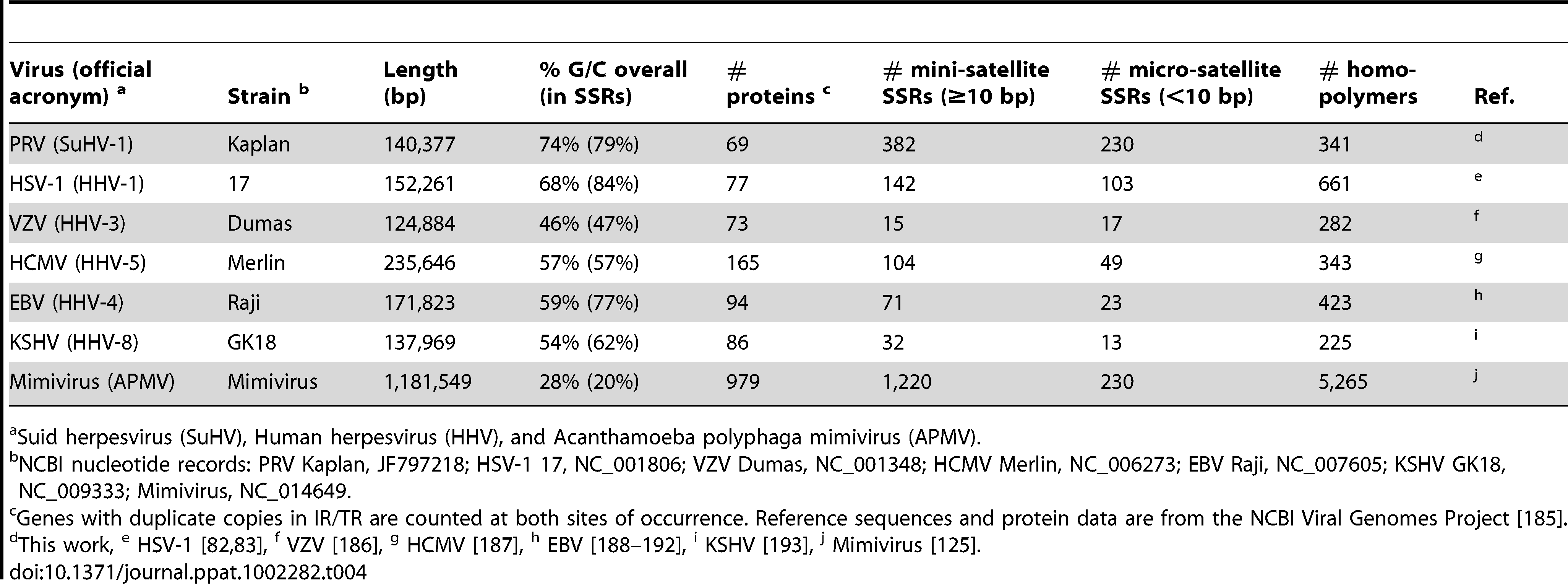Comparison of ORF and SSR quantities in PRV, HSV-1, VZV, and Mimivirus.