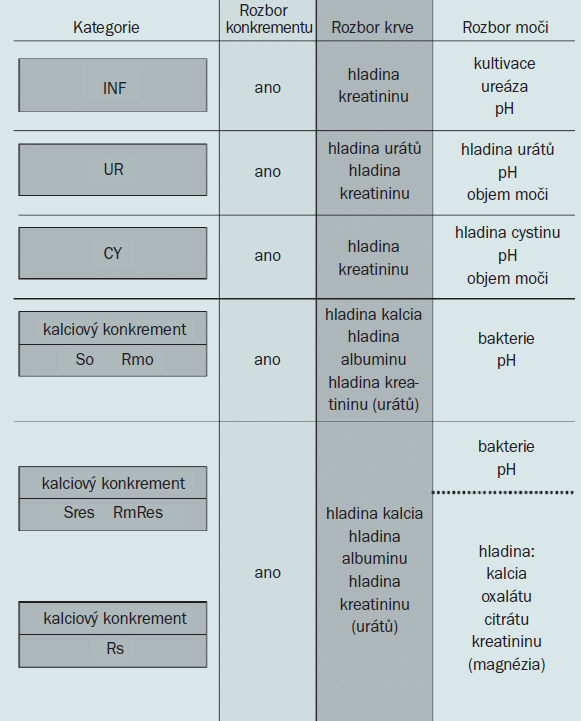 Schéma 1. Doporučení pro analýzu konkrementů, krve a moči u různých skupin pacientů s litiázou.