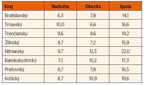 Výskyt nadhmotnosti a obezity v krajoch Slovenska podľa slovenských noriem BMI (AP 2001).
