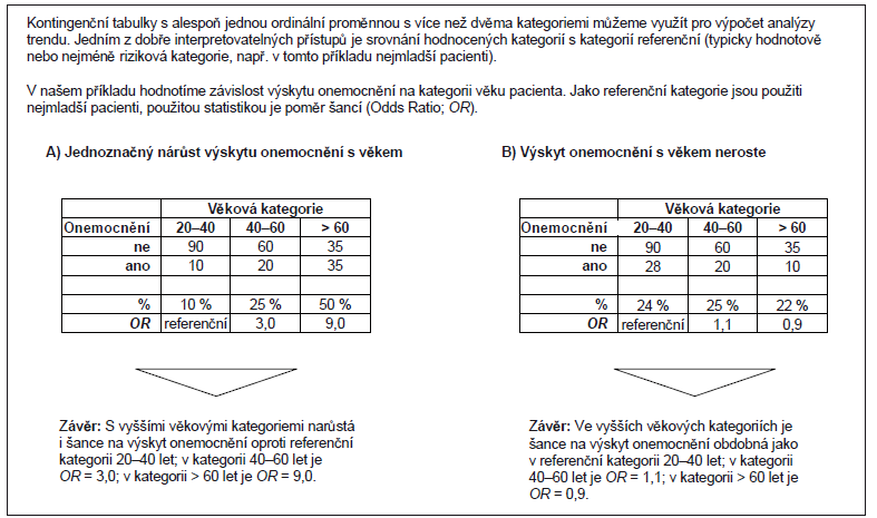 Příklad 3. Ukázka komplexního posouzení trendové složky v asociační studii zkoumající vztah mezi věkem a výskytem nemoci.