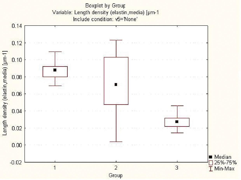 Podíl elastinu v extracelulární matrix v průběhu experimentu v kontrolní skupině bez aplikace lepidla