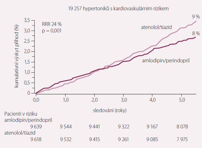 Kardiovaskulární mortalita ve studii ASCOT.