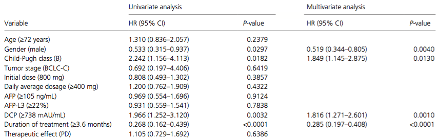 Univariate and multivariate analyses of overall survival in patients with extrahepatic metastasis.
