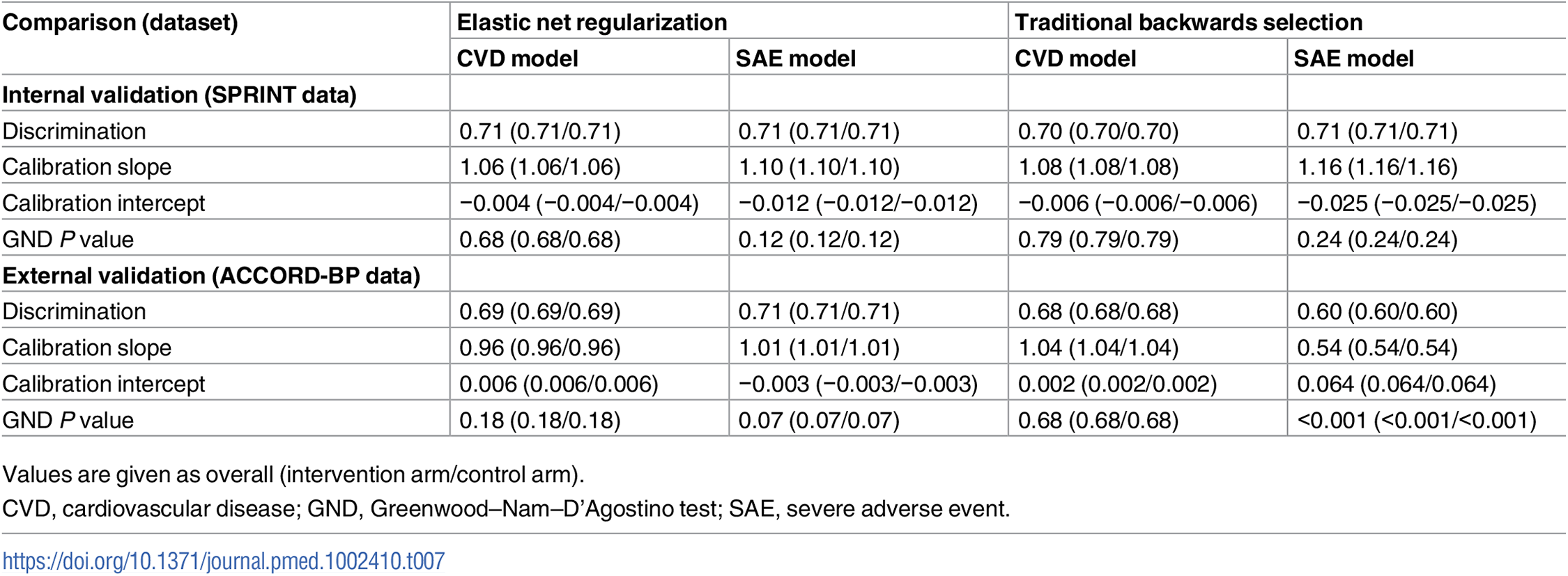 Comparison of discrimination and calibration for models fit by elastic net regularization versus traditional backwards selection.