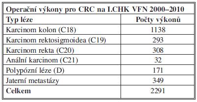 Počty provedených výkonů na I. chirurgické klinice VFN Praha v letech 2000–2010