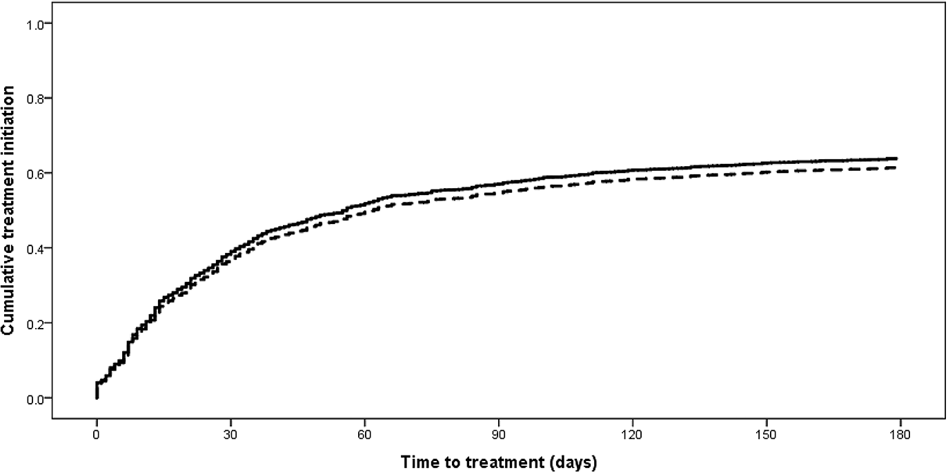 Time to treatment initiation from diagnostic specimen for new rifampicin-resistant tuberculosis patients in the 2013 cohort diagnosed with Xpert compared to other methods (<i>p &lt;</i> 0.001).