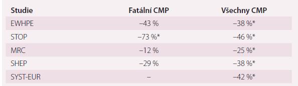 Přehled největších studií léčby hypertenze starších osob a její dopad na fatální a nefatální CMP.