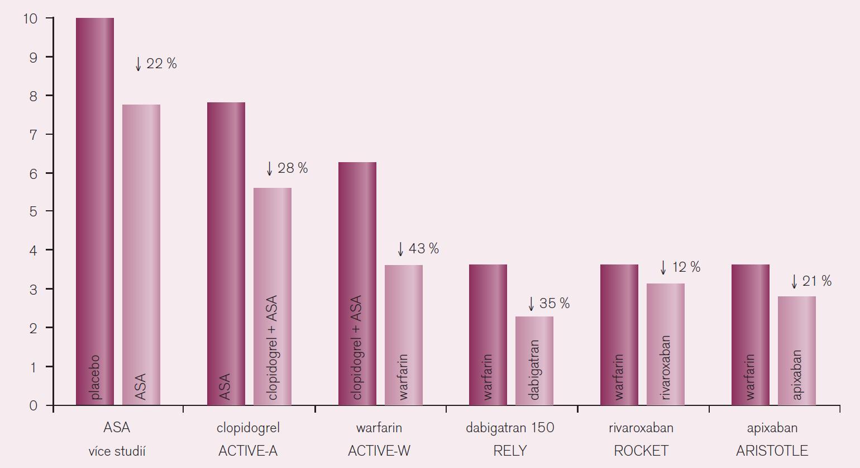 Pokles rizika iktu u nemocných s fibrilací síní při různé antitrombotické strategii (převzaté od Chris Granger, Symposium ESC Congress Paris, ESC 2011).