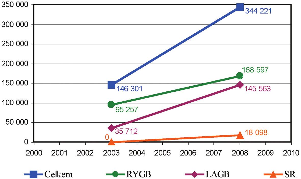 Počty bariatrických výkonů celosvětově Graph 1. Number of bariatric procedures worldwide