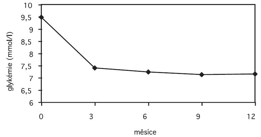 Vývoj ranní glykémie nalačno v průběhu sledování Efekt změny inzulínu je patrný po celou dobu observace (p < 10-9 při všech návštěvách vs. glykémie při vstupu do sledování)