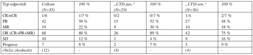 """Výsledky léčby režimy """"CTD-junior"""" a """"CTD-senior."""